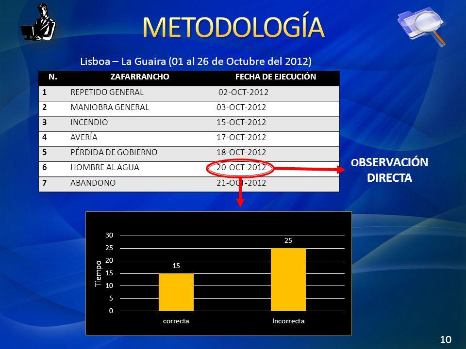 METODOLOGÍA Lisboa – La Guaira (01 al 26 de Octubre del 2012)