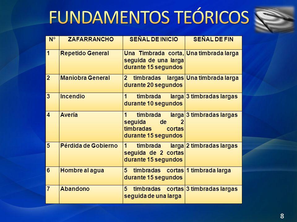 FUNDAMENTOS TEÓRICOS 8 Nº Zafarrancho Señal de inicio Señal de fin 1