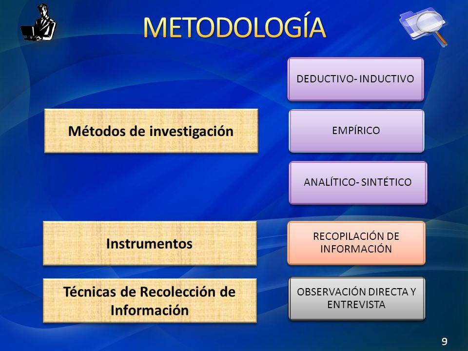 Métodos de investigación Técnicas de Recolección de Información