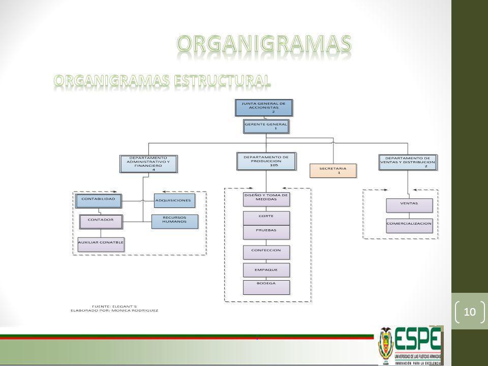 ORGANIGRAMAS ESTRUCTURAL