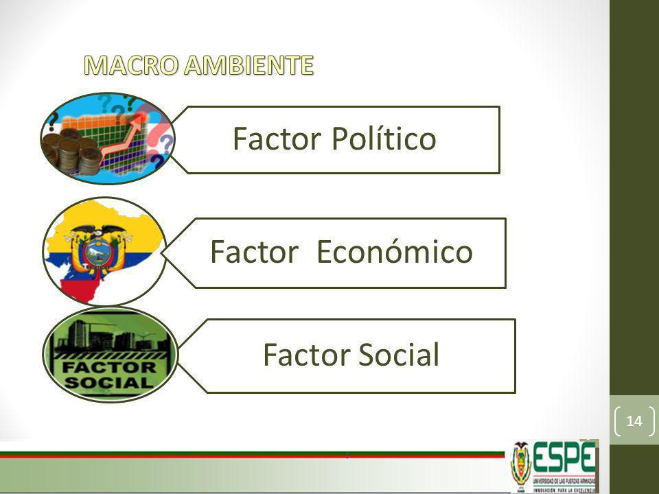 MACRO AMBIENTE Factor Político Factor Económico Factor Social