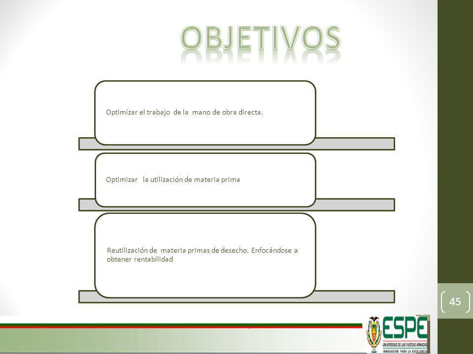 objetivos Optimizar el trabajo de la mano de obra directa.