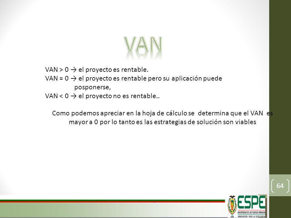 VAN VAN > 0 → el proyecto es rentable.