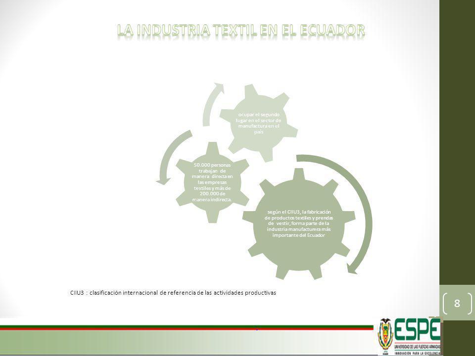 La industria textil en el ecuador
