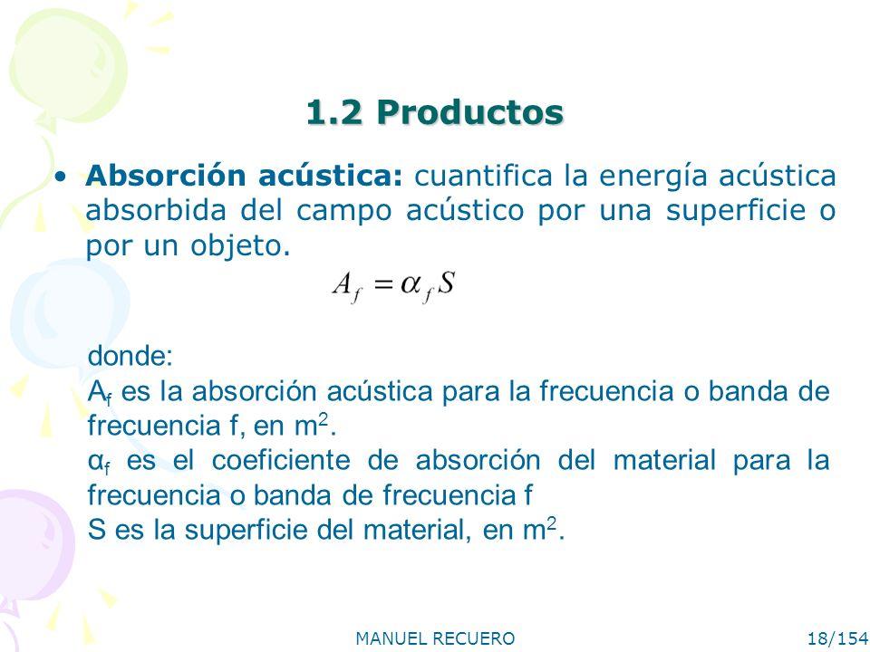 1.2 Productos Absorción acústica: cuantifica la energía acústica absorbida del campo acústico por una superficie o por un objeto.