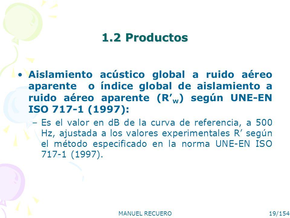 1.2 Productos