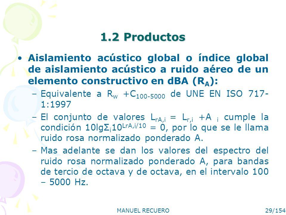 1.2 Productos Aislamiento acústico global o índice global de aislamiento acústico a ruido aéreo de un elemento constructivo en dBA (RA):