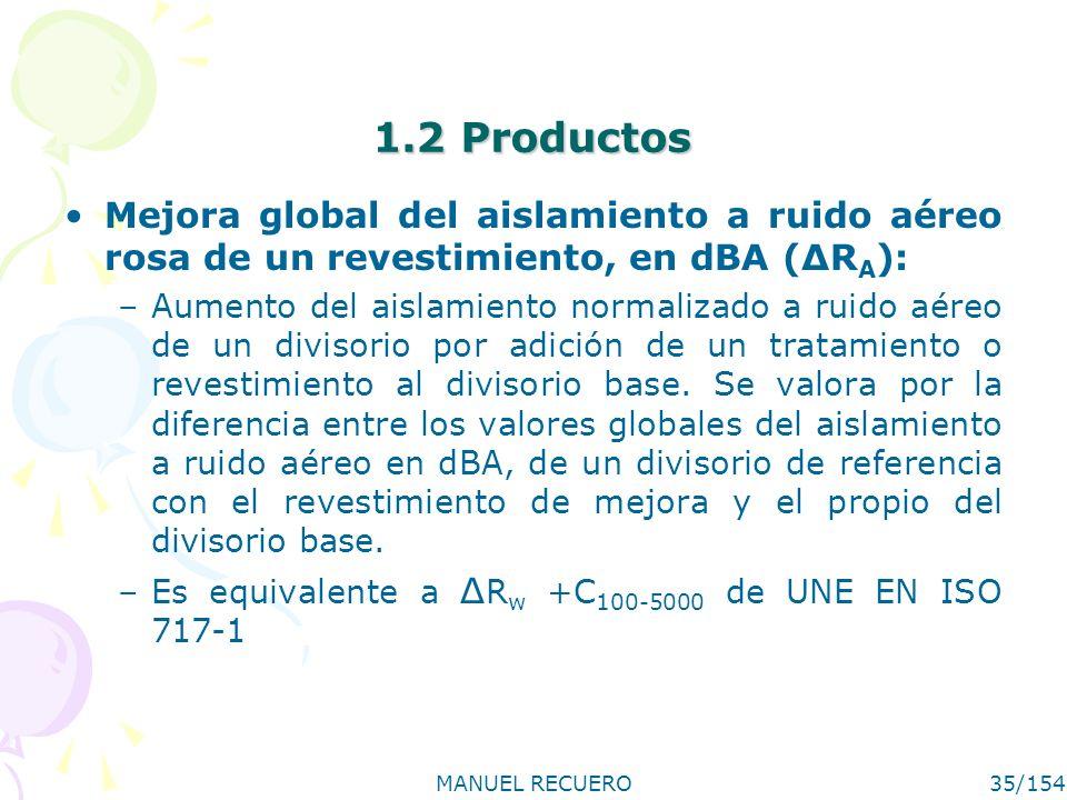 1.2 Productos Mejora global del aislamiento a ruido aéreo rosa de un revestimiento, en dBA (ΔRA):
