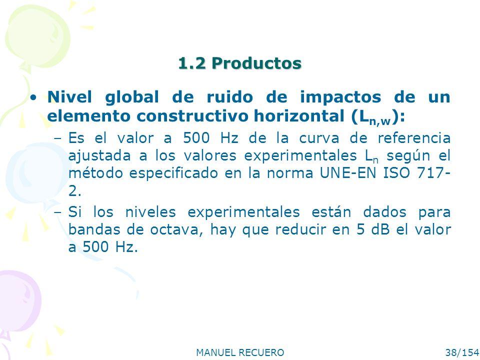 1.2 Productos Nivel global de ruido de impactos de un elemento constructivo horizontal (Ln,w):