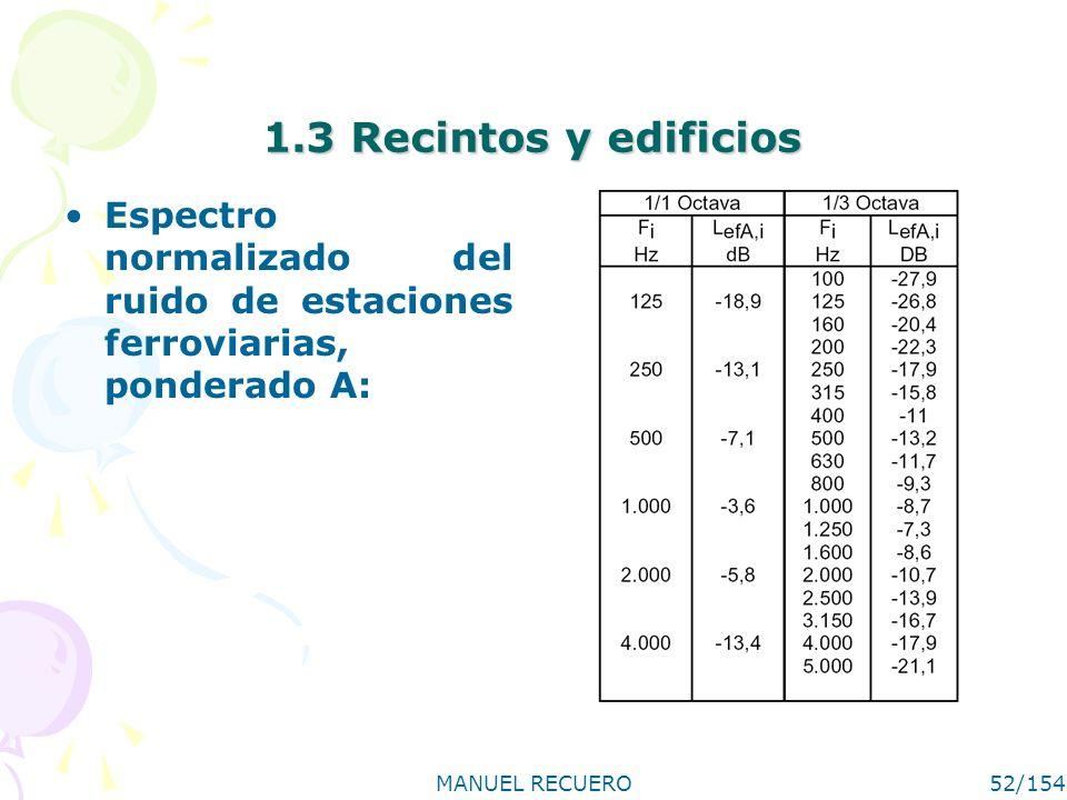1.3 Recintos y edificios Espectro normalizado del ruido de estaciones ferroviarias, ponderado A: MANUEL RECUERO.