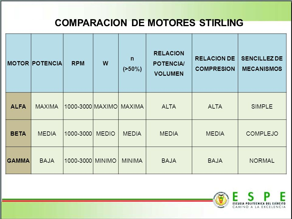 COMPARACION DE MOTORES STIRLING