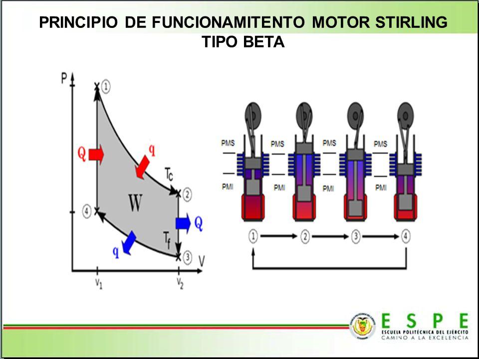 PRINCIPIO DE FUNCIONAMITENTO MOTOR STIRLING TIPO BETA