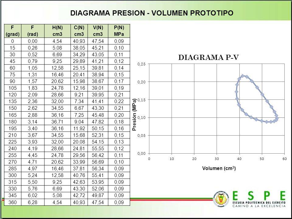 DIAGRAMA PRESION - VOLUMEN PROTOTIPO