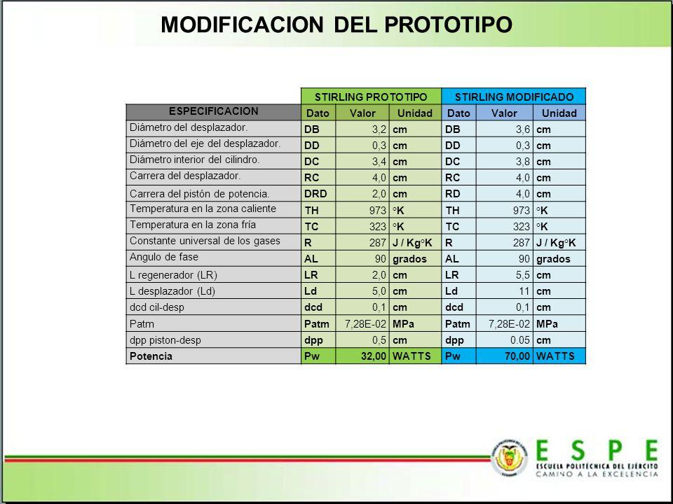 MODIFICACION DEL PROTOTIPO
