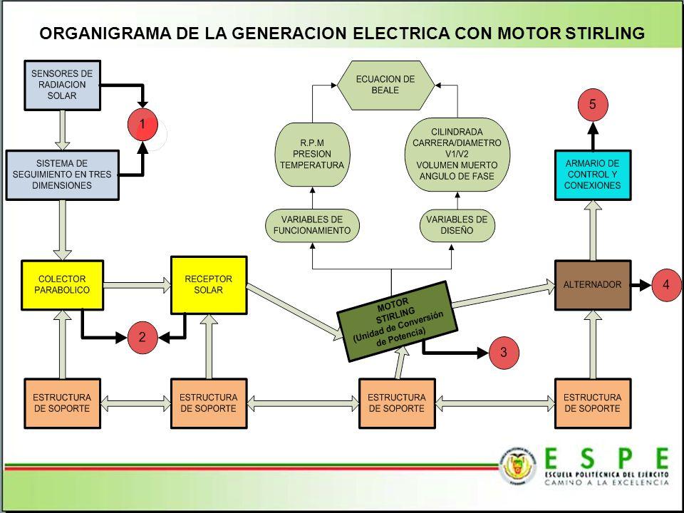 ORGANIGRAMA DE LA GENERACION ELECTRICA CON MOTOR STIRLING