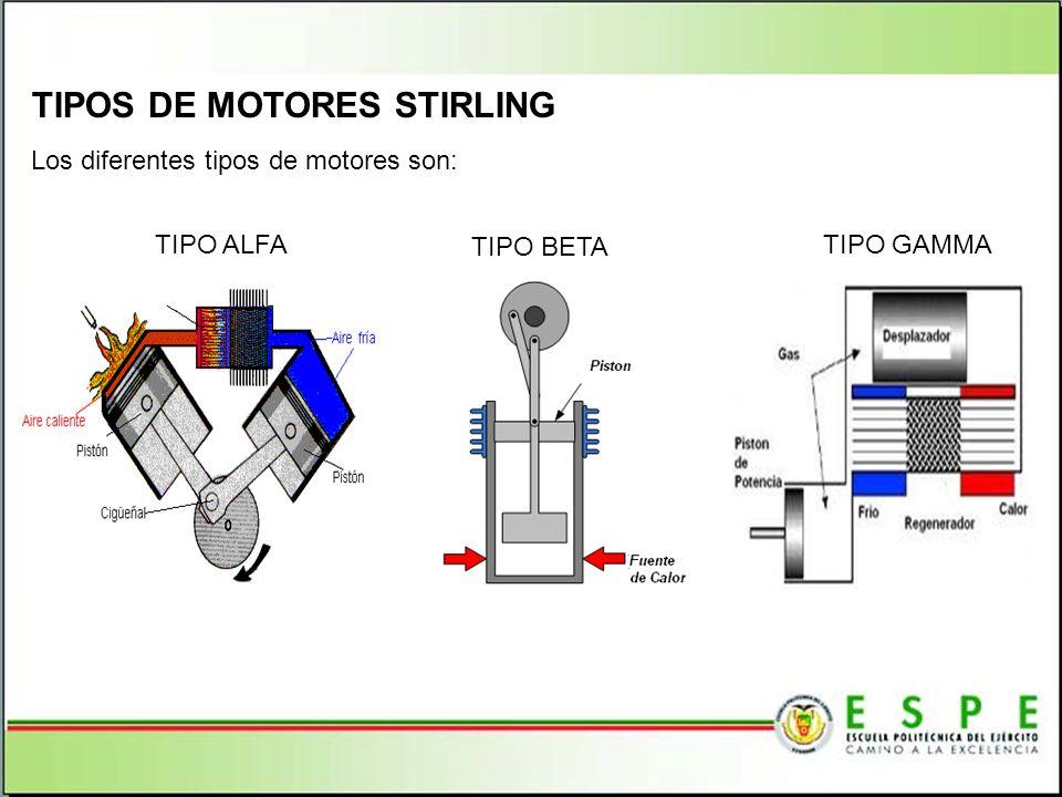 TIPOS DE MOTORES STIRLING