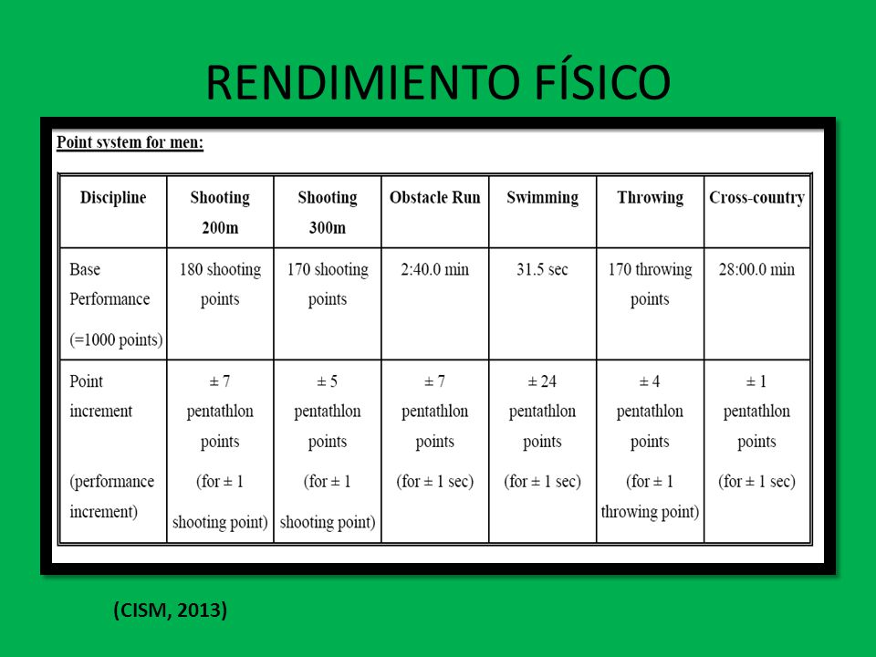 RENDIMIENTO FÍSICO (CISM, 2013)