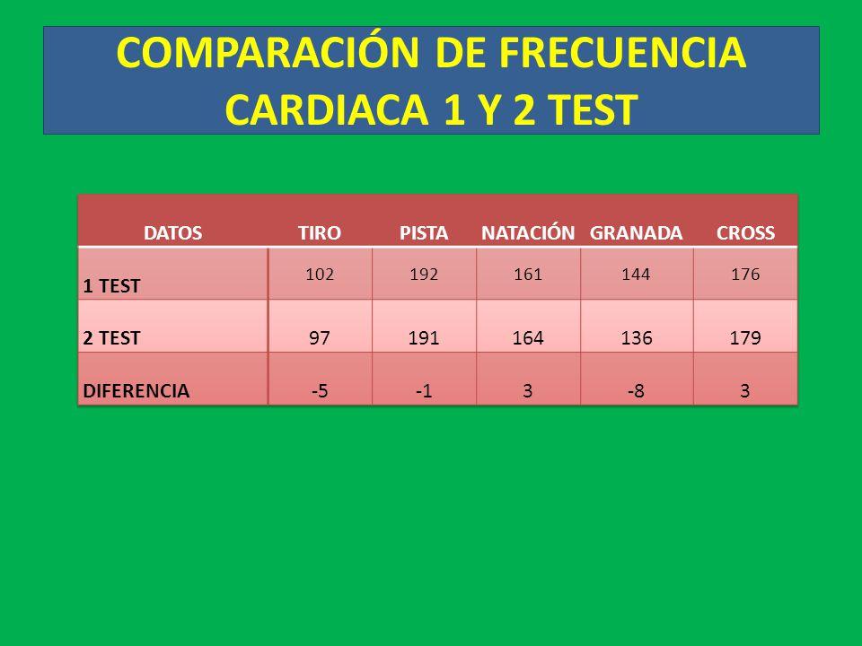COMPARACIÓN DE FRECUENCIA CARDIACA 1 Y 2 TEST