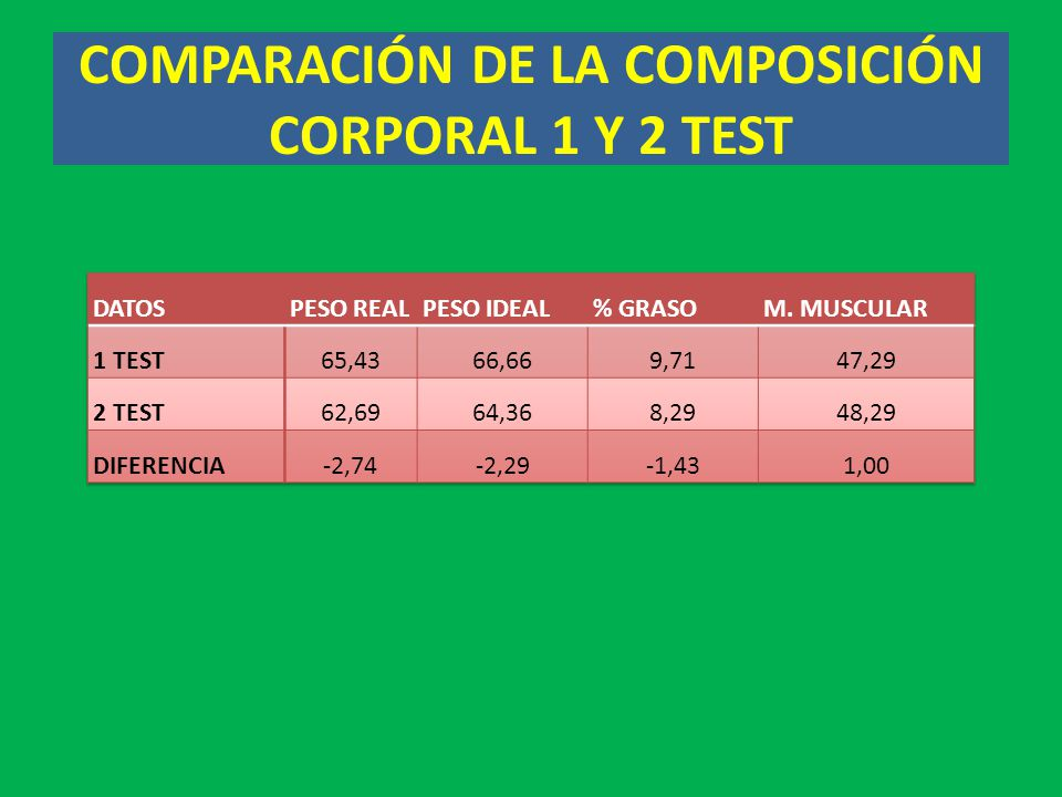 COMPARACIÓN DE LA COMPOSICIÓN CORPORAL 1 Y 2 TEST