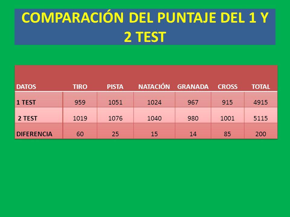 COMPARACIÓN DEL PUNTAJE DEL 1 Y 2 TEST