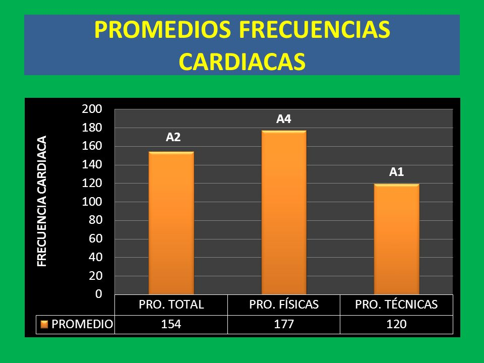 PROMEDIOS FRECUENCIAS CARDIACAS