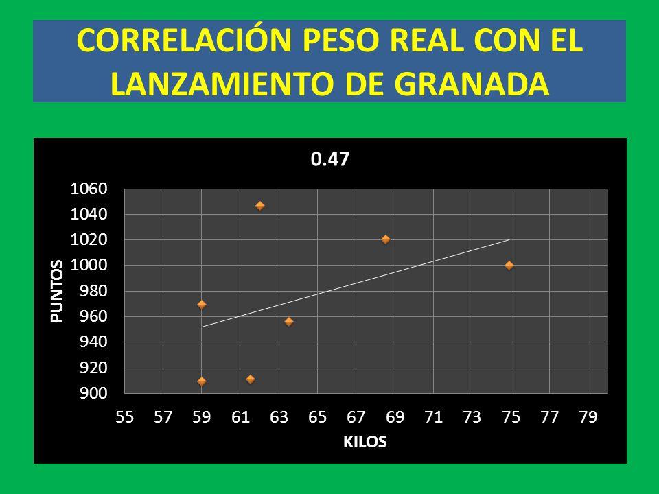 CORRELACIÓN PESO REAL CON EL LANZAMIENTO DE GRANADA