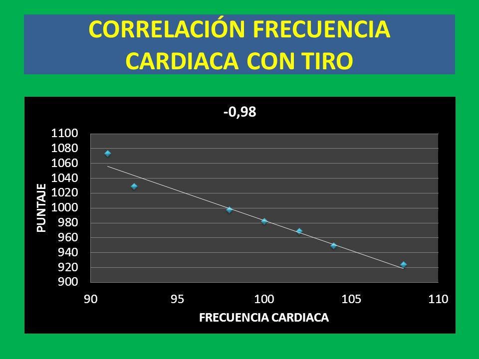 CORRELACIÓN FRECUENCIA CARDIACA CON TIRO
