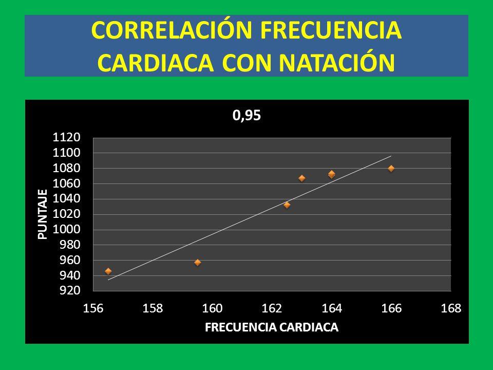 CORRELACIÓN FRECUENCIA CARDIACA CON NATACIÓN
