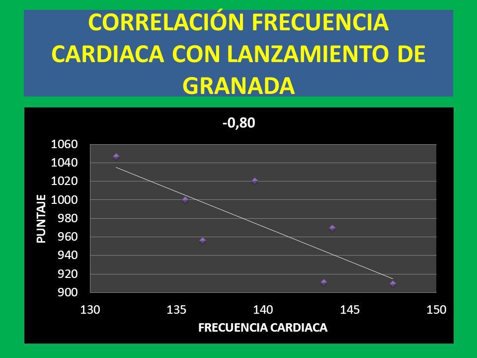 CORRELACIÓN FRECUENCIA CARDIACA CON LANZAMIENTO DE GRANADA