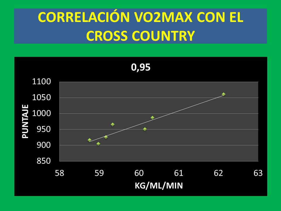 CORRELACIÓN VO2MAX CON EL CROSS COUNTRY