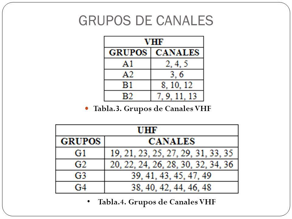 GRUPOS DE CANALES Tabla.3. Grupos de Canales VHF