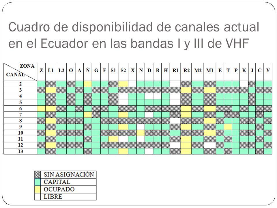 Cuadro de disponibilidad de canales actual en el Ecuador en las bandas I y III de VHF