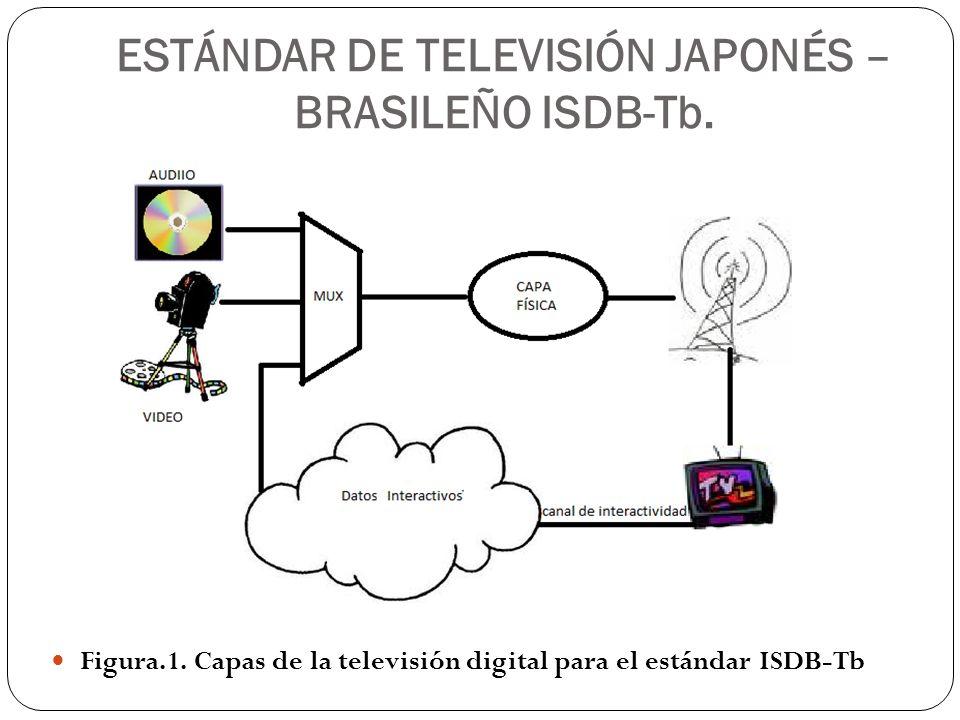 ESTÁNDAR DE TELEVISIÓN JAPONÉS – BRASILEÑO ISDB-Tb.