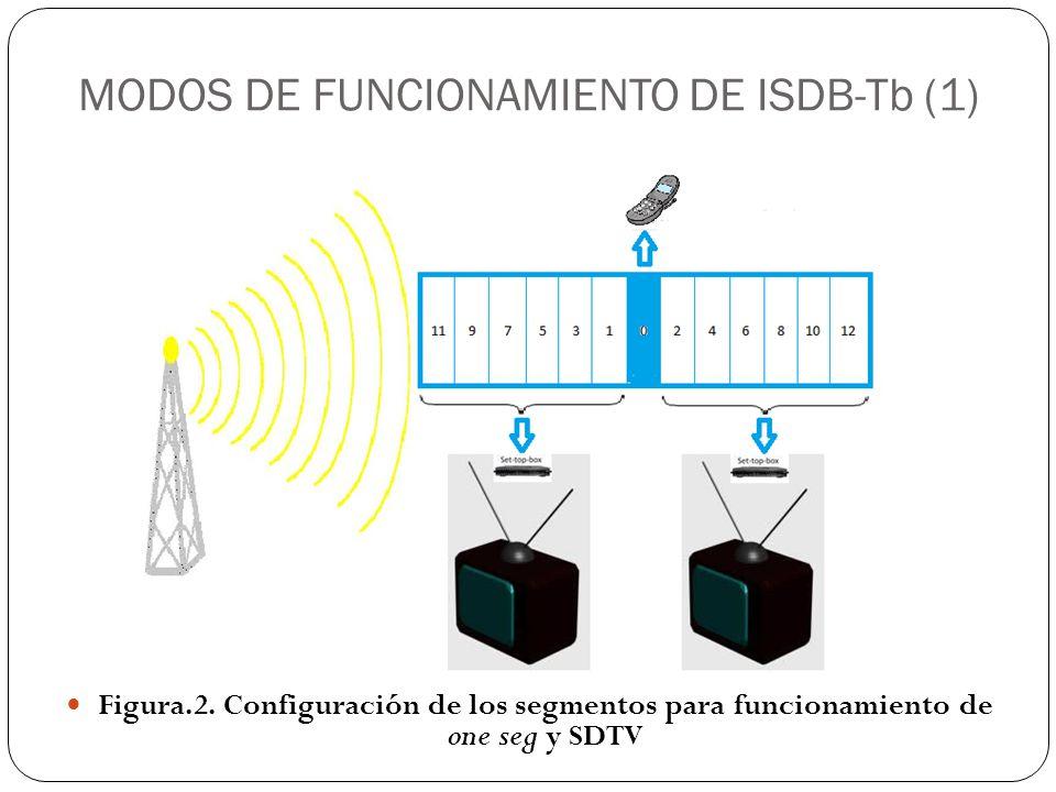MODOS DE FUNCIONAMIENTO DE ISDB-Tb (1)