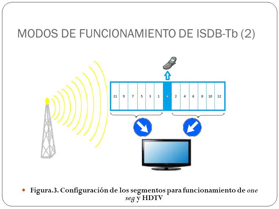 MODOS DE FUNCIONAMIENTO DE ISDB-Tb (2)