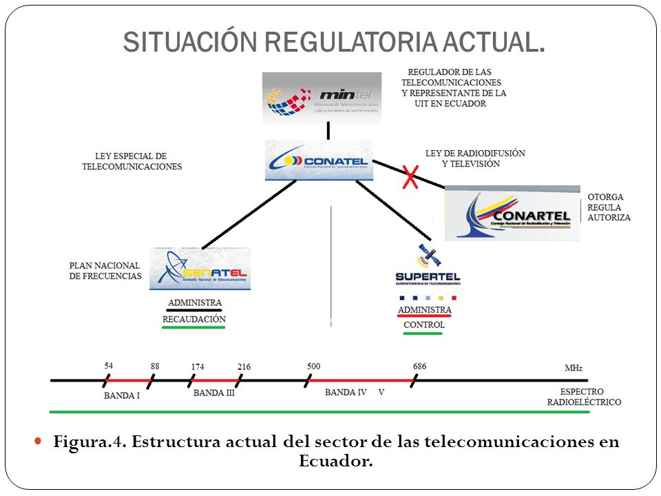 SITUACIÓN REGULATORIA ACTUAL.