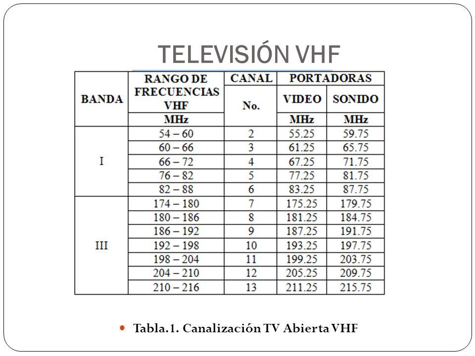 Tabla.1. Canalización TV Abierta VHF