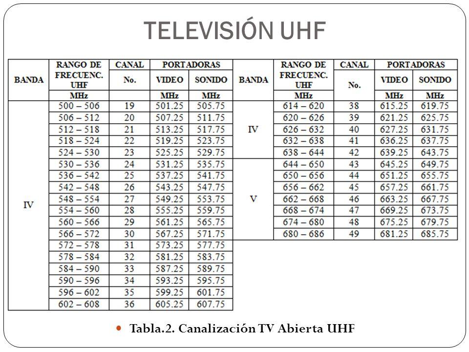 Tabla.2. Canalización TV Abierta UHF