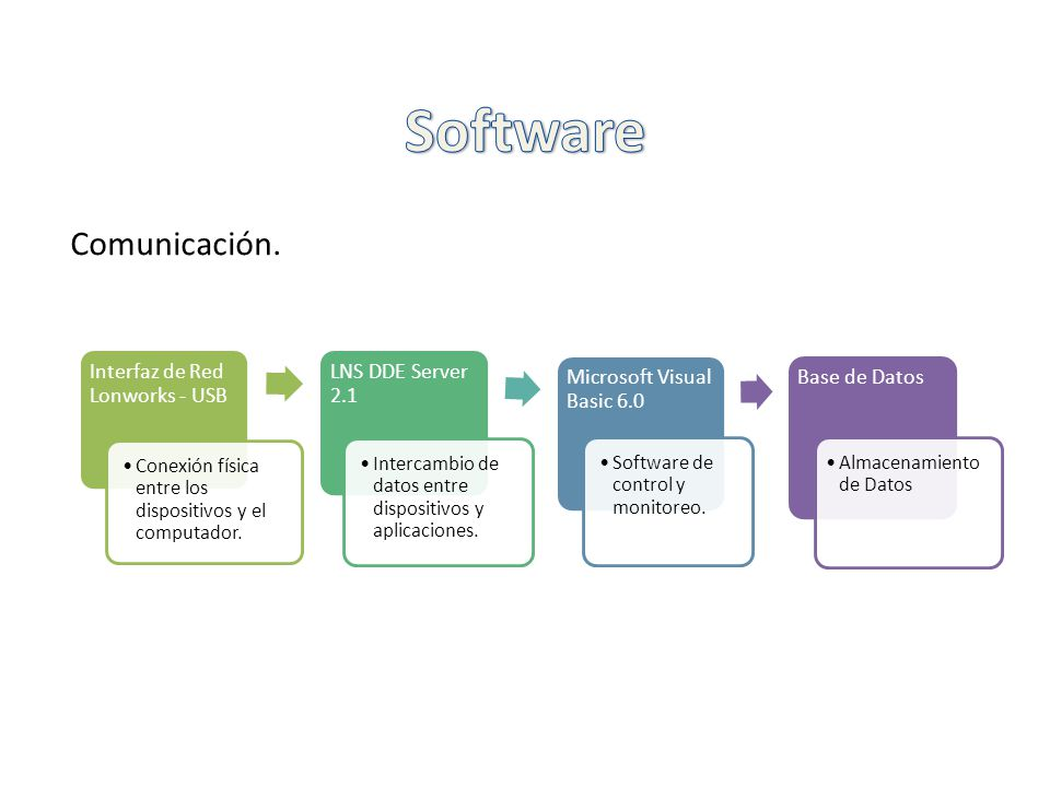 Software Comunicación. Interfaz de Red Lonworks - USB