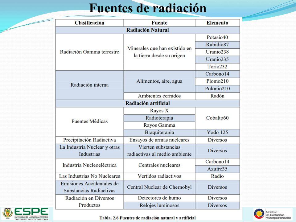 Fuentes de radiación Fuente de radiación
