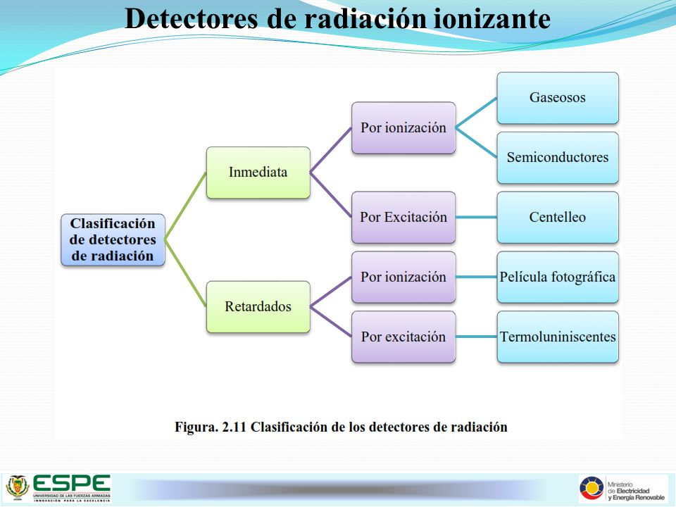 Detectores de radiación ionizante