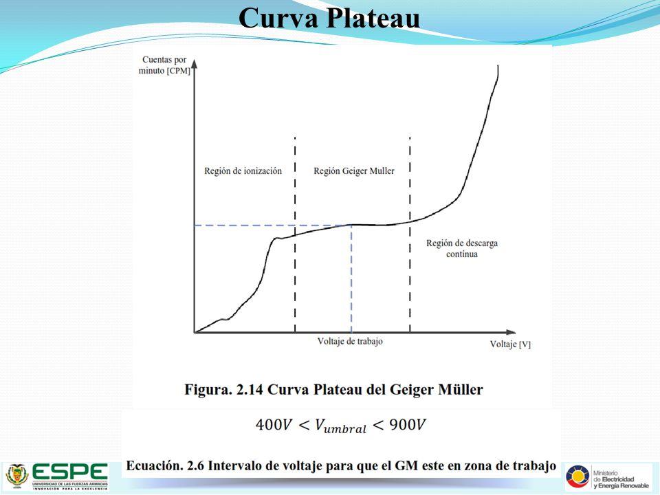 Curva Plateau Curva Plateau