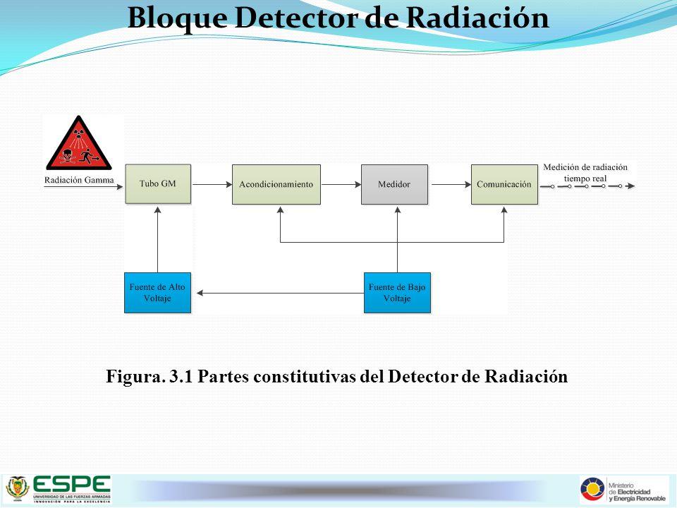 Bloque Detector de Radiación