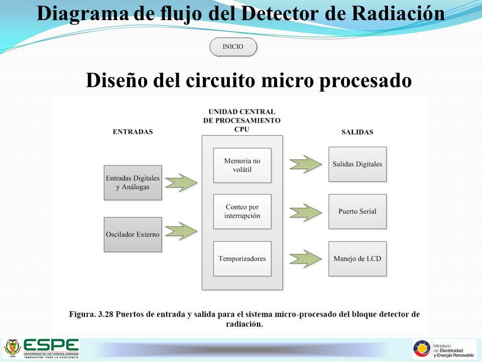 Diagrama de flujo del Detector de Radiación