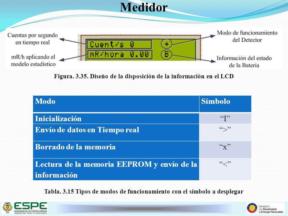 Figura. 3.35. Diseño de la disposición de la información en el LCD