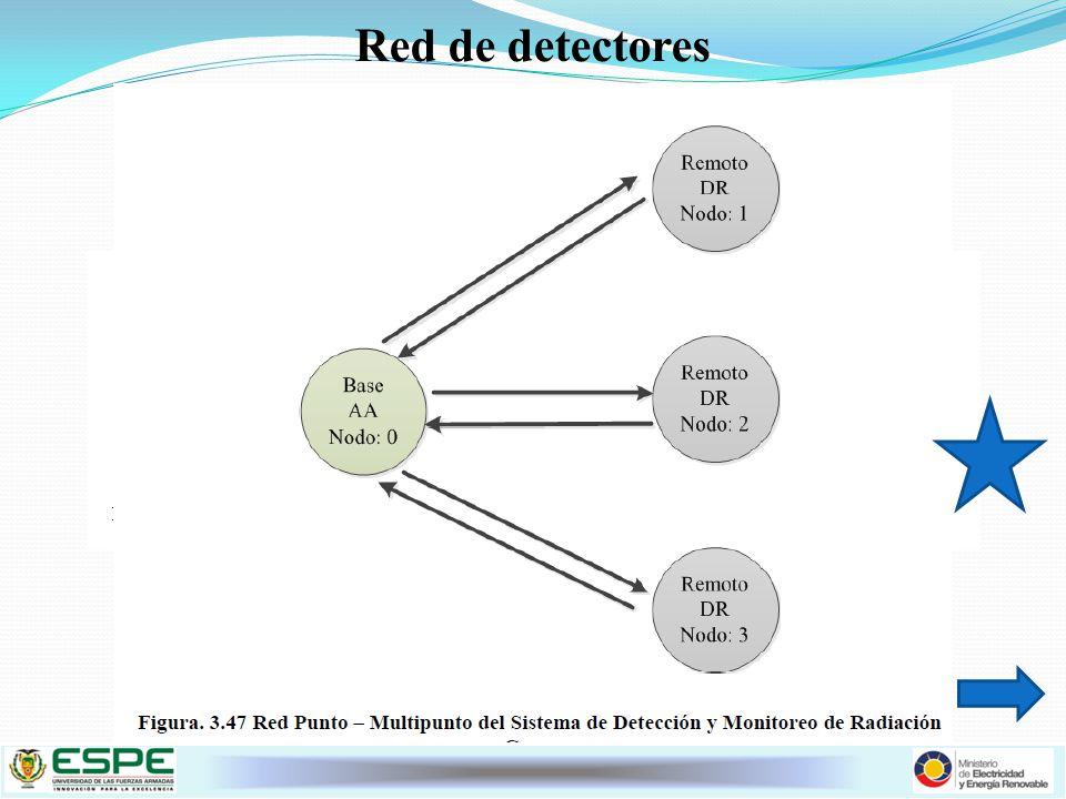 Red de detectores