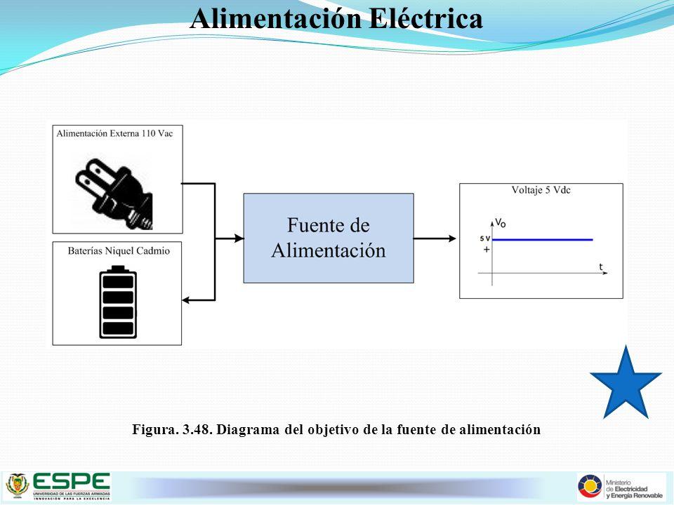 Alimentación Eléctrica