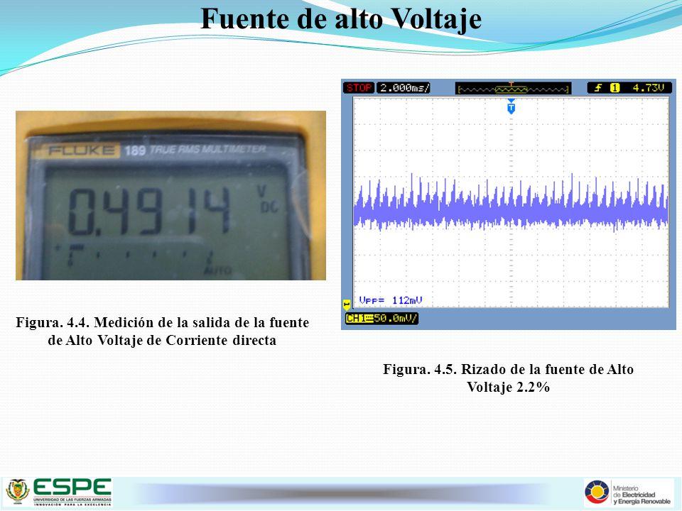 Figura. 4.5. Rizado de la fuente de Alto Voltaje 2.2%