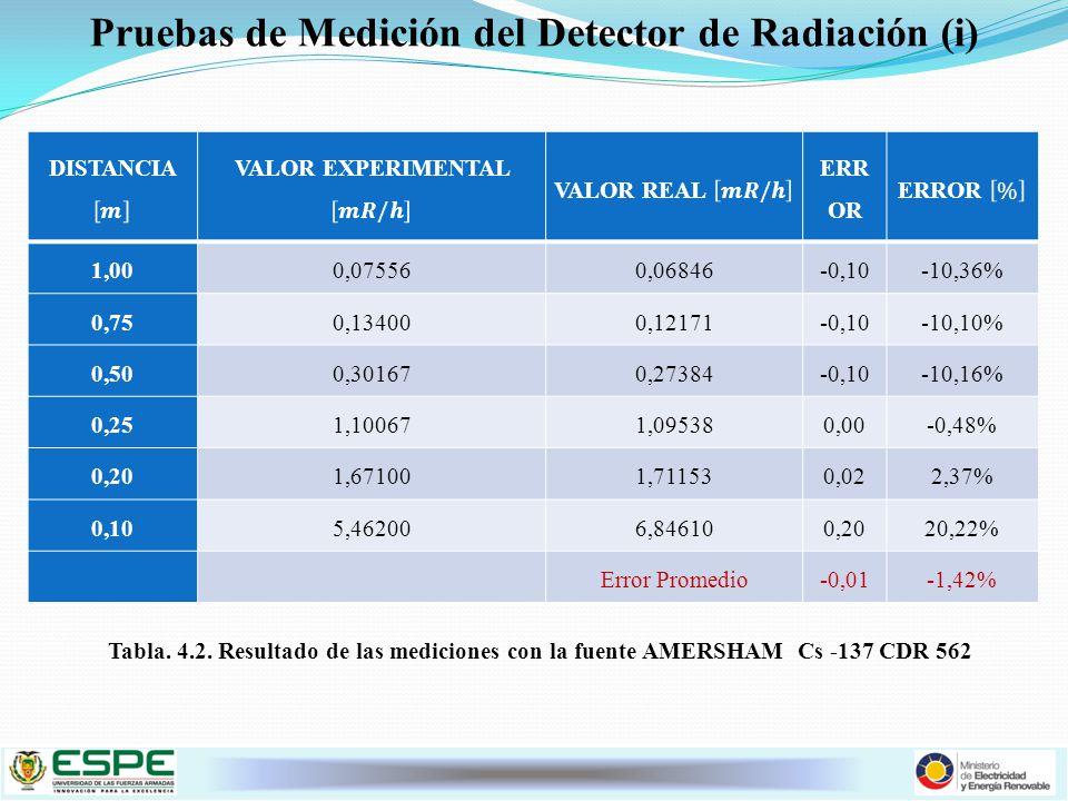 Pruebas de Medición del Detector de Radiación (i)
