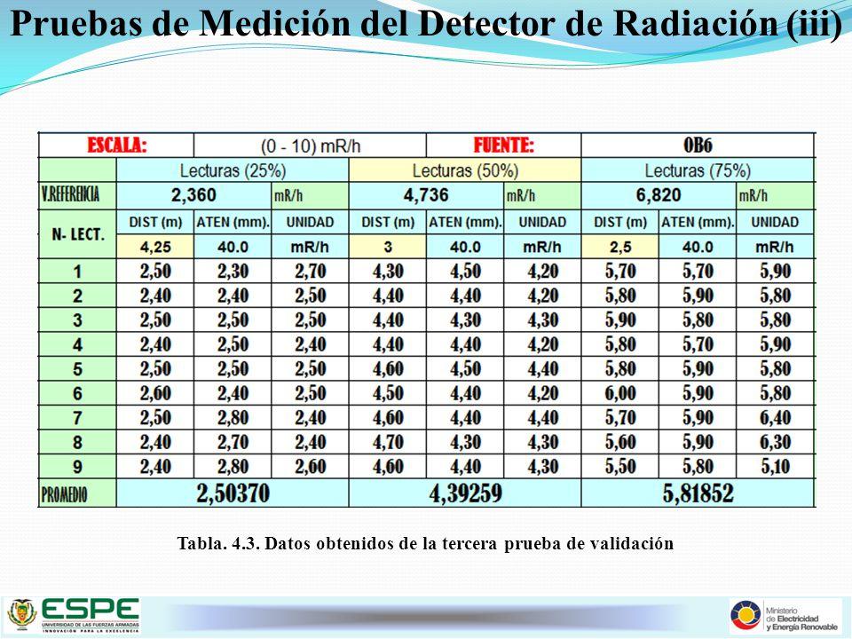 Pruebas de Medición del Detector de Radiación (iii)
